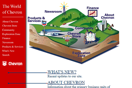 Chevron in 1997
